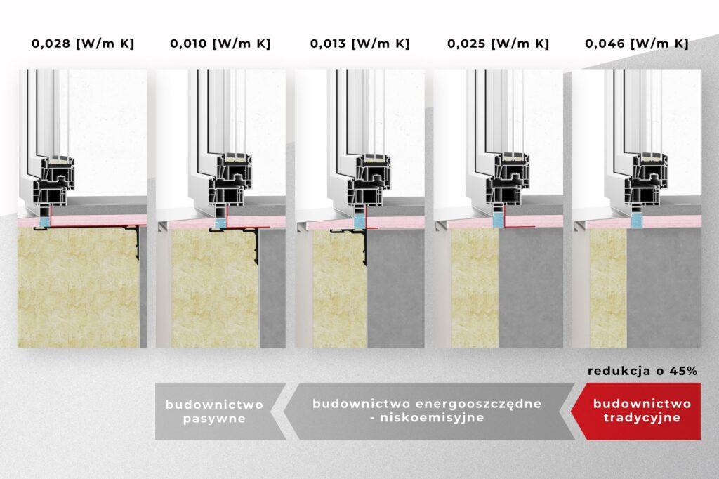 Montaż stolarki otworowej w warstwie izolacji – tylko szczelny